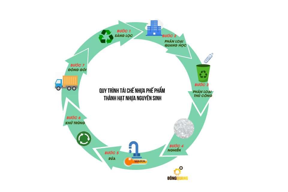 quy trình tuần hoàn rác nhựa